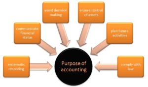 Bookkeeping 2