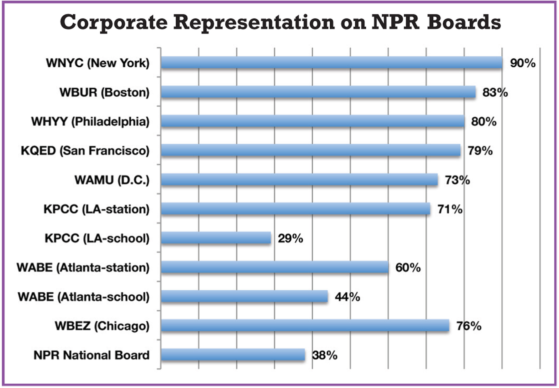 Graph showing corporate dominance in NPR boards. Graph courtesy of FAIR.